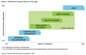 Figure 2 Definition of strategic alliances in this studyFigure 2 Definition of strategic alliances in this study