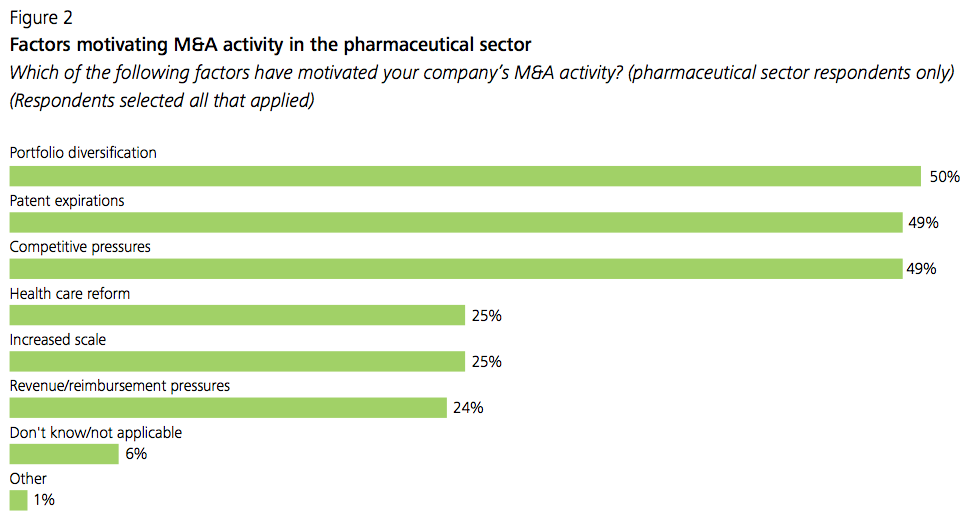 Figure 2 Factors motivating M&A activity in the pharmaceutical sector