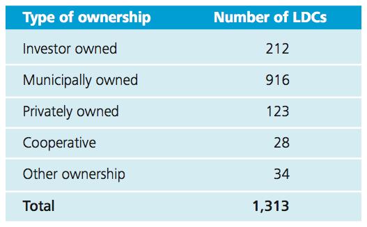 Figure 2 Ownership breakdown