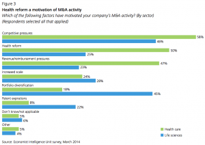 Figure 3 Health reform a motivation of M&A activity