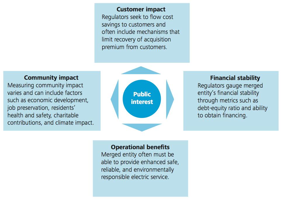 Figure 4 Public interest