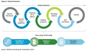 Figure 4 Study framework