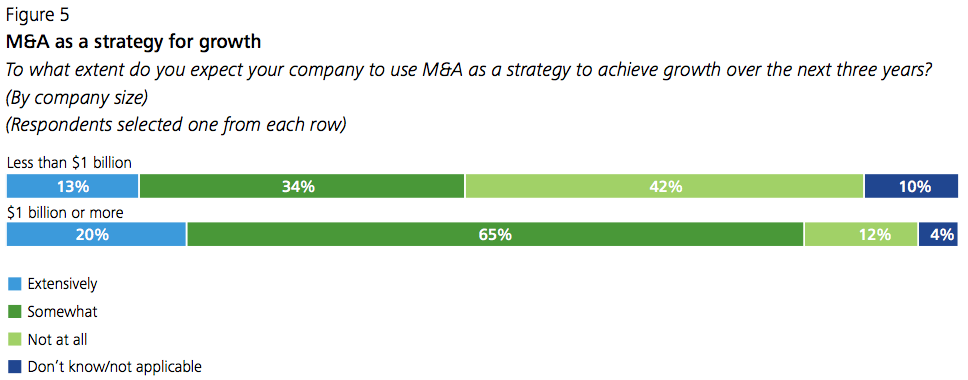 Figure 5 M&A as a strategy for growth