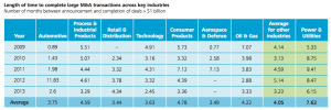Figure 5 Time to complete large MA transactions across key industries