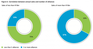 Figure 6 Correlation between annual sales and number of alliances