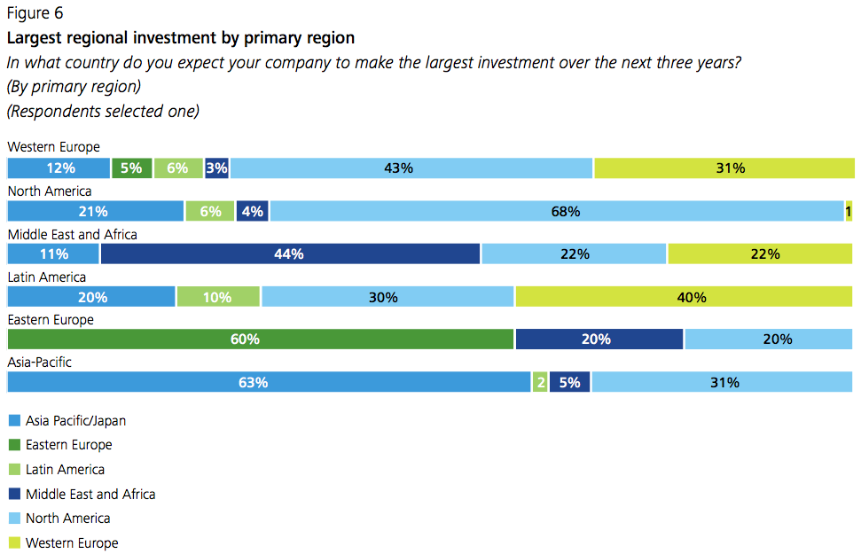 Figure 6 Largest regional investment by primary region