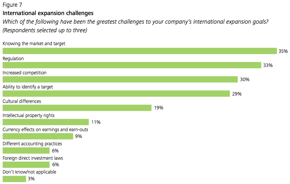 Figure 7 International expansion challenges