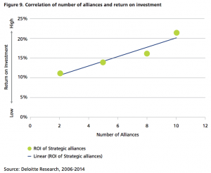 Figure 9 Correlation of number of alliances and return on investment