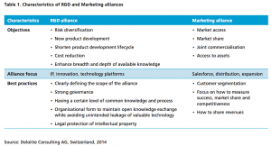 Table 1 Characteristics of R&D and Marketing alliances