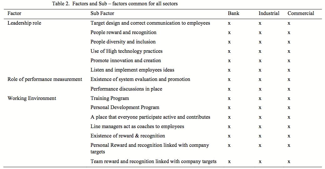 Table 2 Factors-Sub–factors common for all sectors
