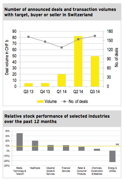 Figure 1: M&A market Q3 2014