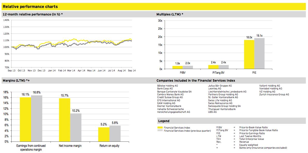 Figure 10: Financial Services Q3 2014