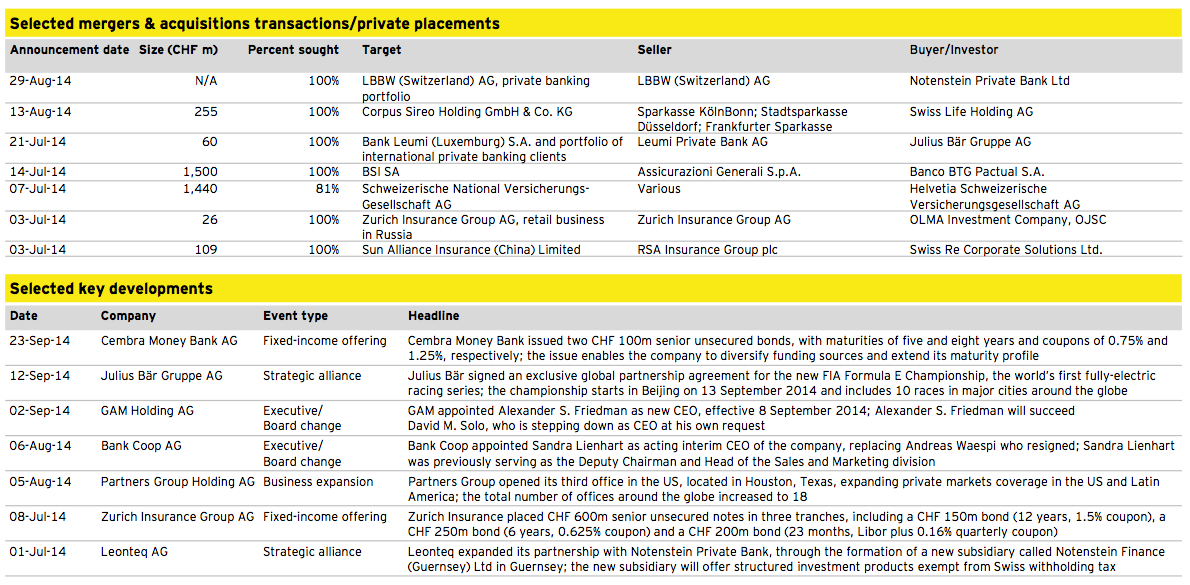Figure 11: Financial Services Q3 2014