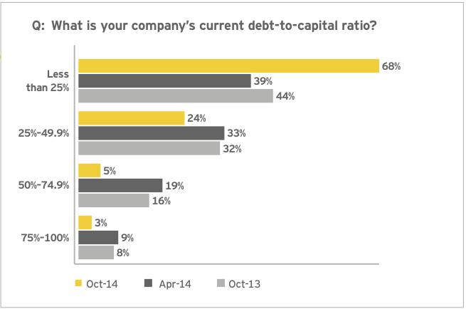 Figure 12: Debt to fund future dealmaking