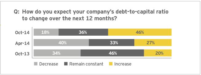 Figure 13: Debt to fund future dealmaking