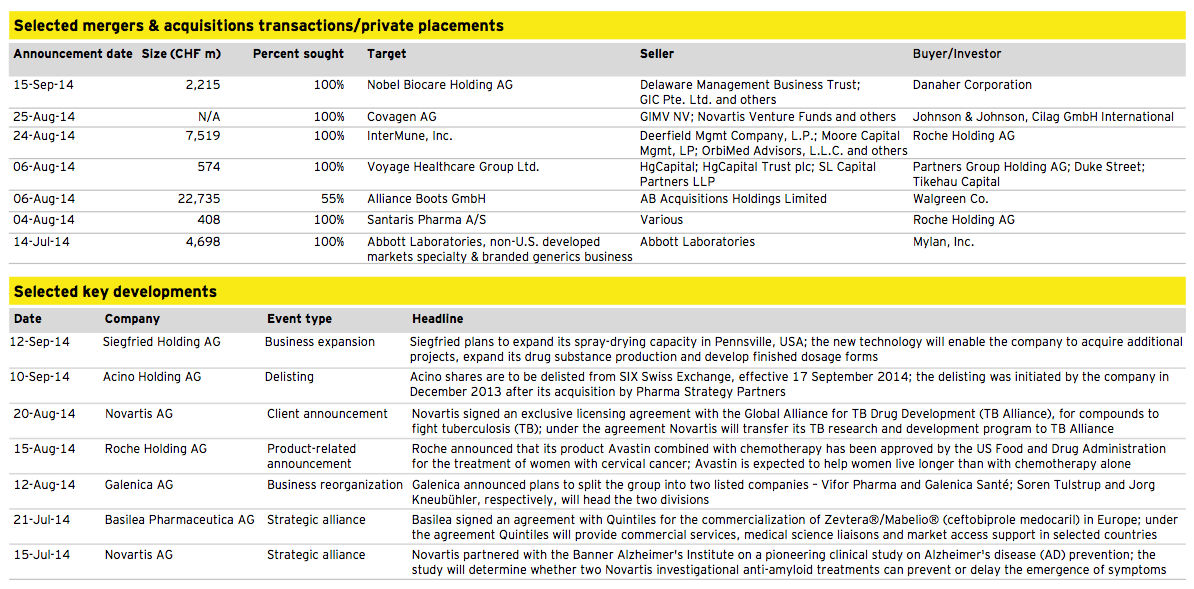Figure 13: Healthcare Q3 2014