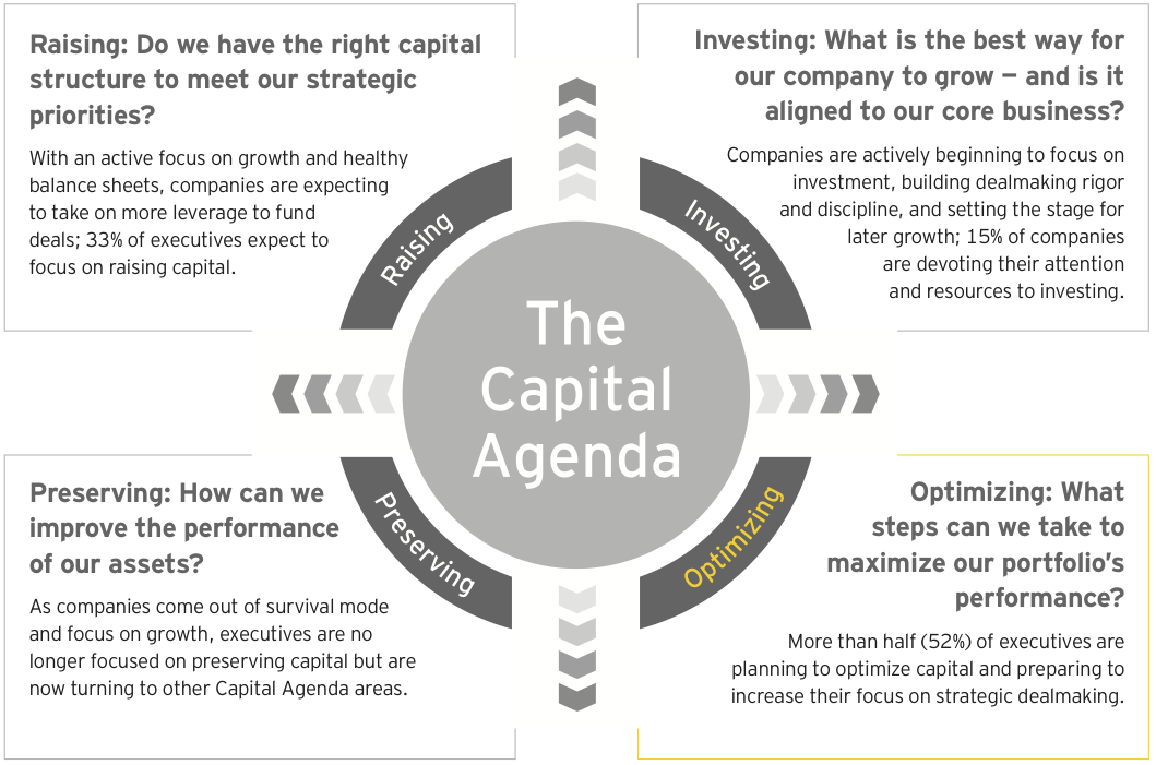Figure 15: Companies are focused on optimizing their allocated capital
