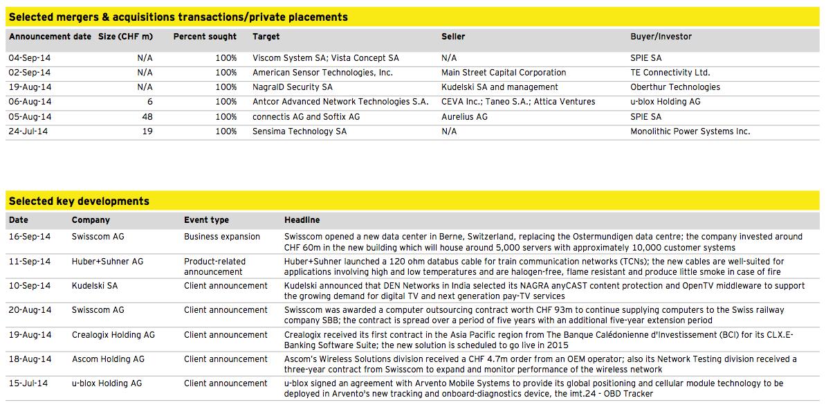 Figure 17: Media, Technology and Telecommunications Q3 2014