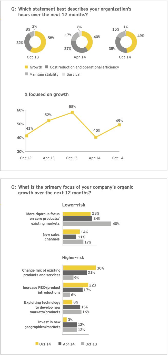 Figure 2: Corporate strategy