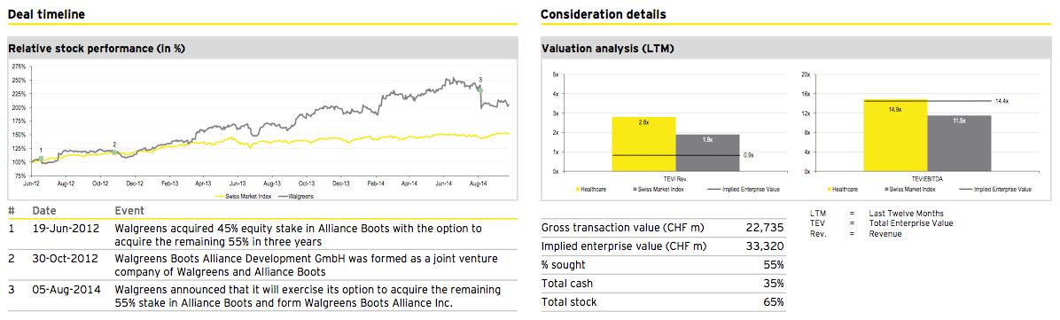 Figure 20: Deal of the quarter Q3 2014