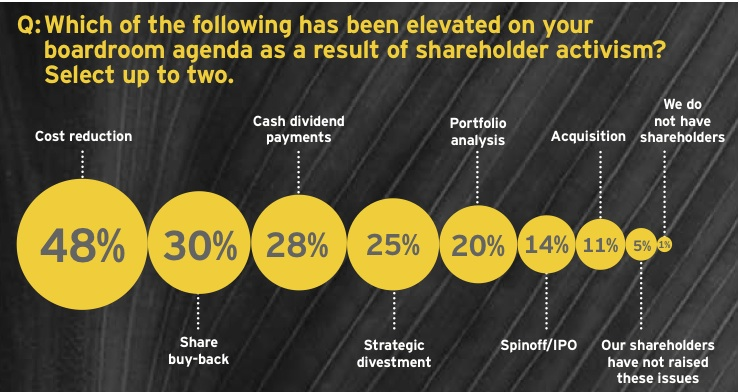 Figure 3: Activist shareholders influence boardroom agenda