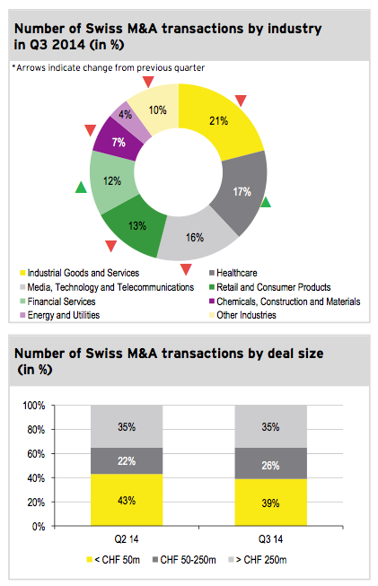 Figure 3: Transactions by industry and size Q3 2014