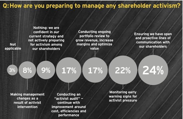 Figure 4: Activist shareholders influence boardroom agenda