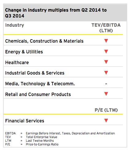 Figure 4: Outlook 2014/2015