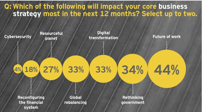 Figure 5: Massive global changes reshaping corporate strategies