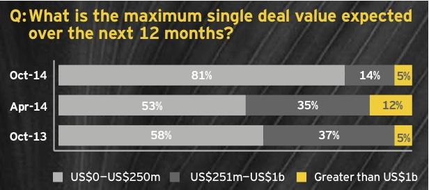 Figure 8: Middle-market deals to fuel M&A rebound