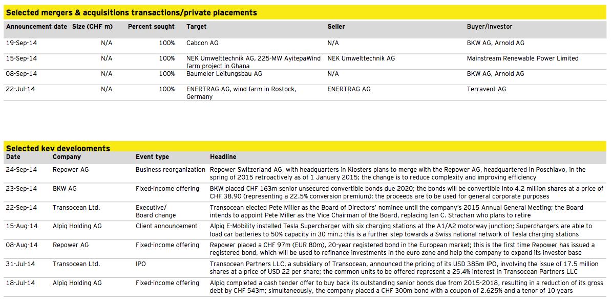 Figure 9: Energy and Utilities Q3 2014