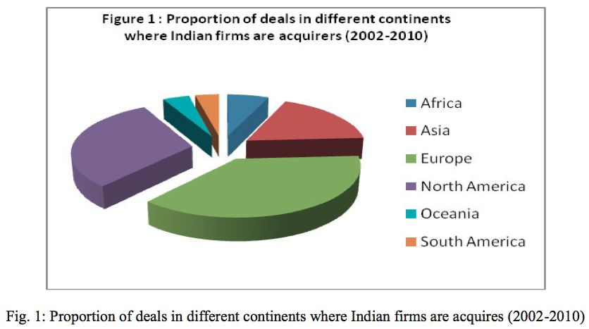 Figure 1 Proportion of deals in different continents where Indian firms are acquired