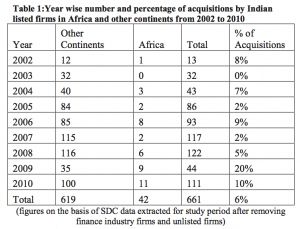 Table 1 Year wise number and percentage of acquisitions by Indian listed firms in Africa and other continents from 2002 to 2010