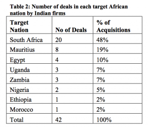 Table 2 Number of deals in each target African nation by Indian firms