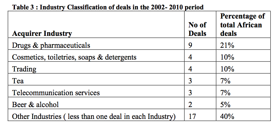 Table 3 Industry Classification of deals in 2002- 2010