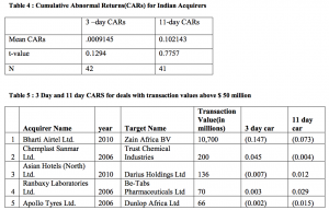Table 4-5 Cumulative Abnormal Returns CARs for Indian Acquirers
