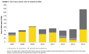 Exhibit 1: 2014 was a banner year for biopharma M&A