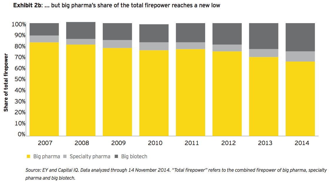 Exhibit 2b: But big pharma's share of the total firepower reaches a new low