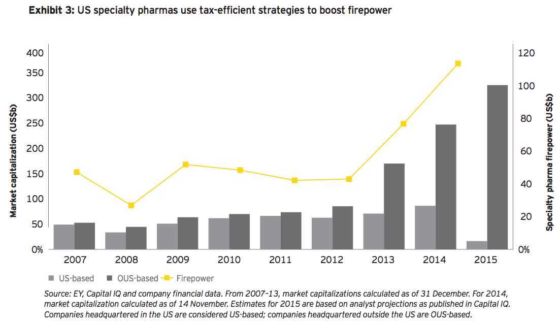 Exhibit 3: US specialty pharmas use tax-efficient strategies to boost firepower