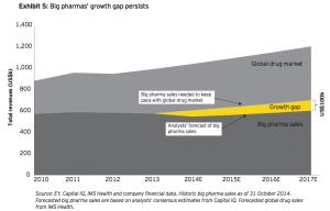 Exhibit 5 Big pharmas growth gap persists