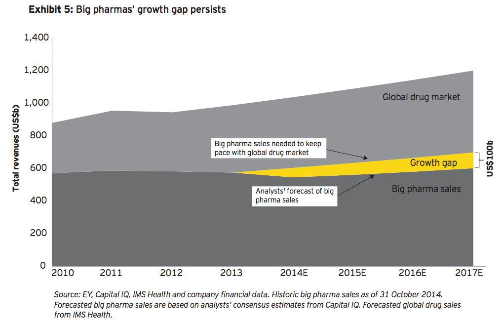 Exhibit 5 Big pharmas growth gap persists