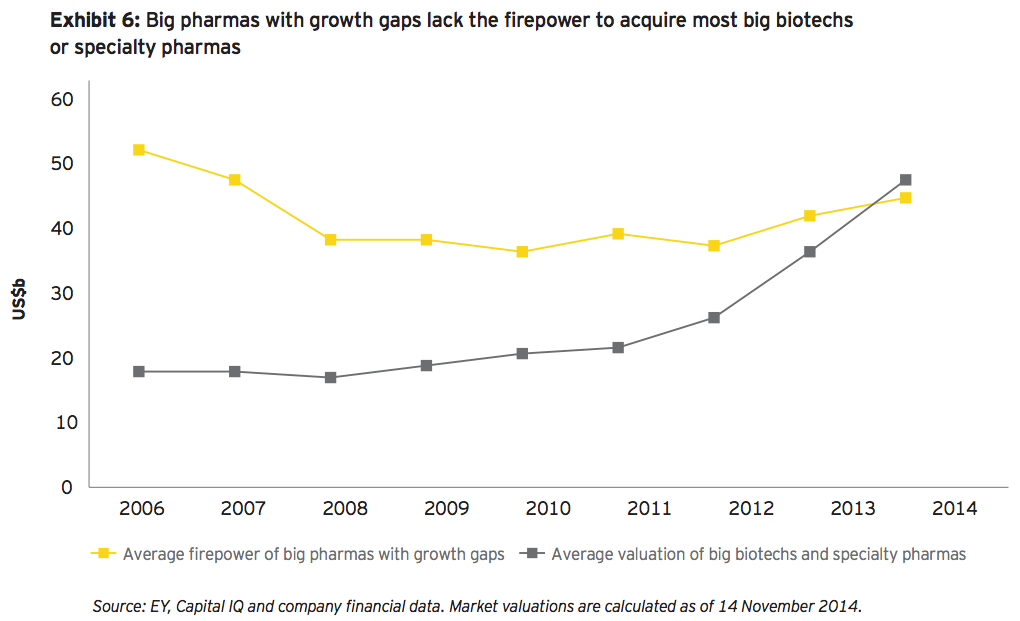 Exhibit 6: Big pharmas with growth gaps lack the firepower to acquire most big biotechs or specialty pharmas