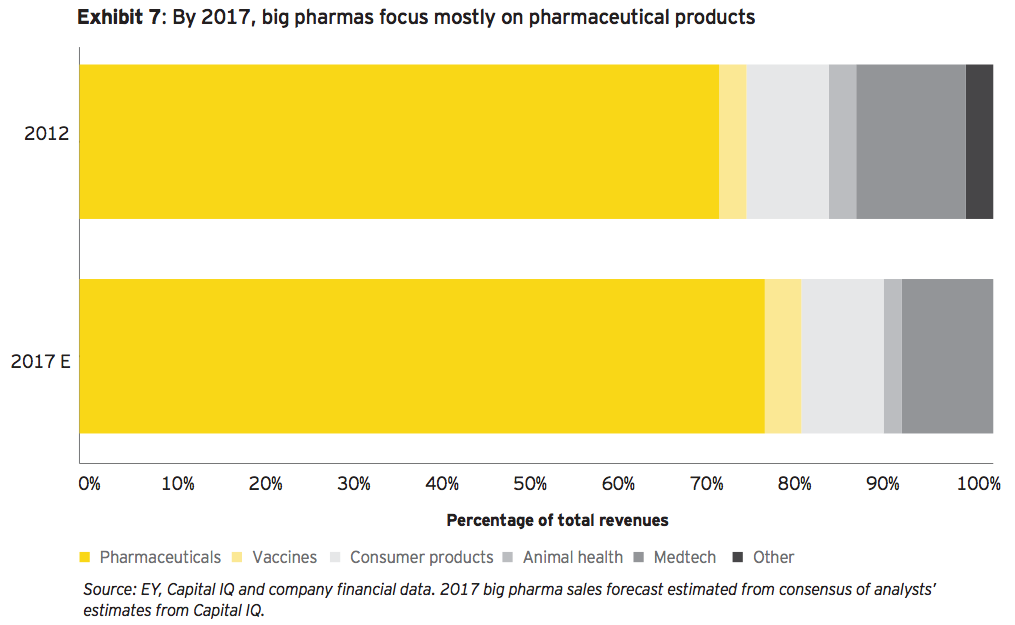Exhibit 7 By 2017 big pharmas focus mostly on pharma products