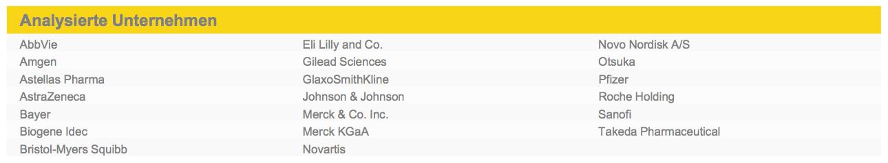 Figure 1 Analysierte Unternehmen