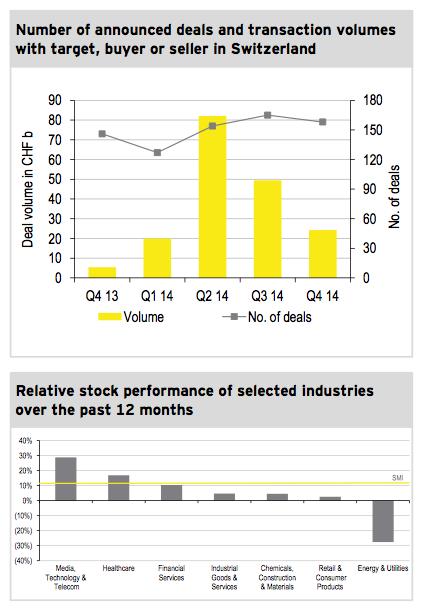 Figure 1: M&A market Q4 2014