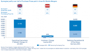 Figure 1 Synergies justify over half of Purchase Prices paid in three EU Mobile Mergers