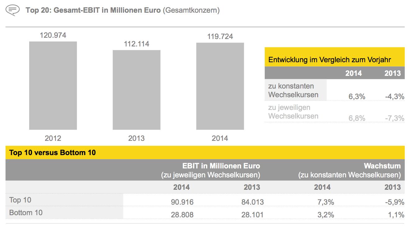 Figure 10 Top 20: Gesamt-EBIT in Millionen Euro (Gesamtkonzern)