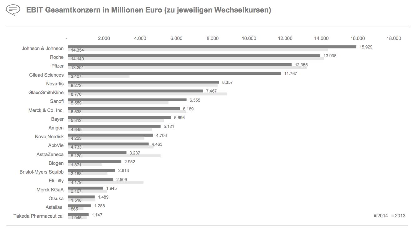 Figure 11 EBIT Gesamtkonzern in Millionen Euro (zu jeweiligen Wechselkursen)