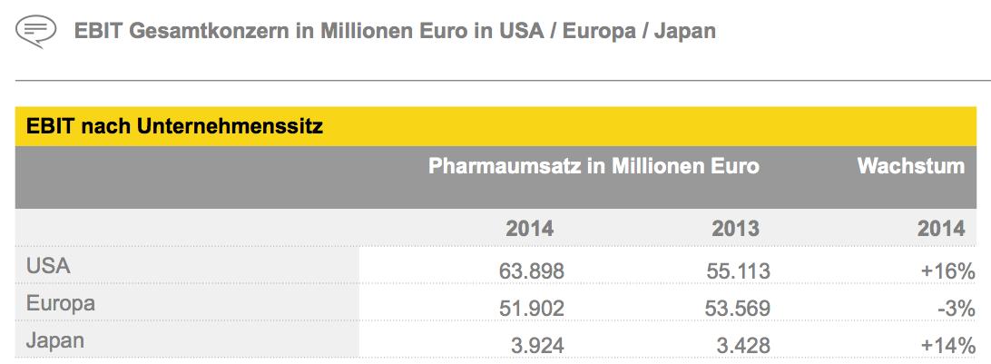Figure 12 EBIT Gesamtkonzern in Millionen Euro in USA / Europa / Japan