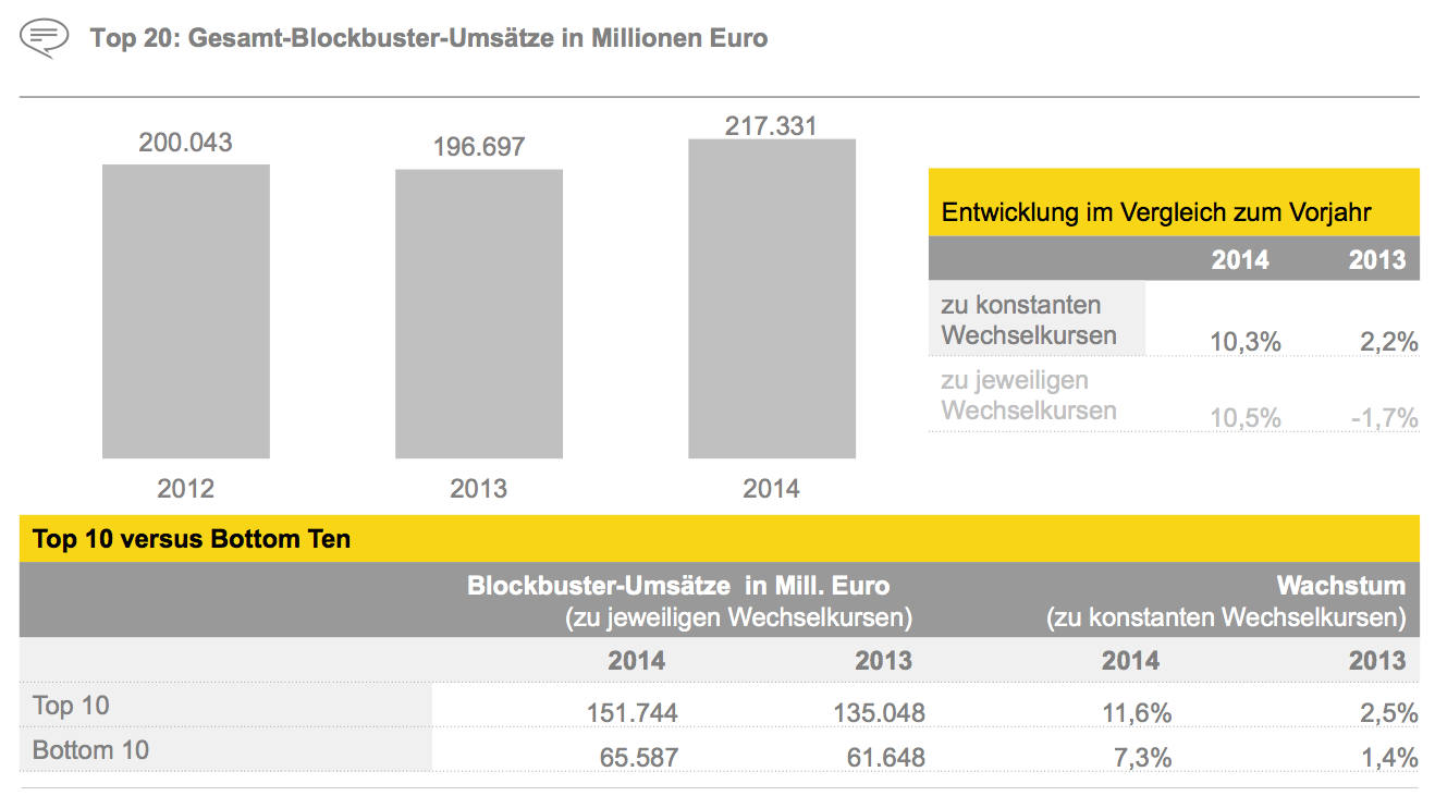 Figure 16 Top 20: Gesamt-Blockbuster-Umsätze in Millionen Euro